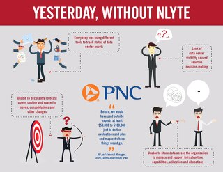 PNC Bank Before vs After Nlyte