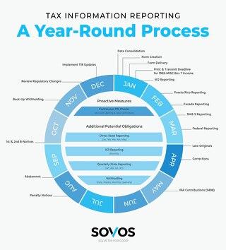 Year Round Reporting Infographic