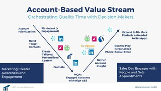 Account Based Value Stream