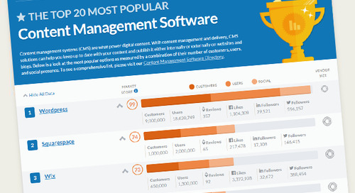 The Top 20 Most Popular Content Management Software Report