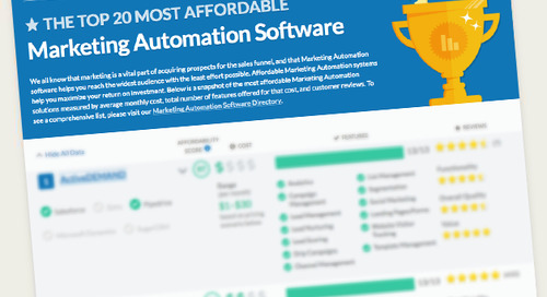 The Top 20 Most Affordable Marketing Automation Software Report