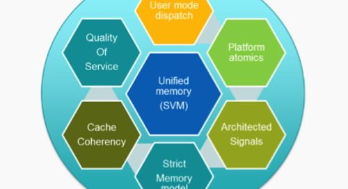 Platform and hardware requirements for HSA technologies