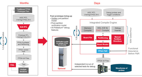 FPGA-based prototyping revisited - Cadence Protium S1 Platform