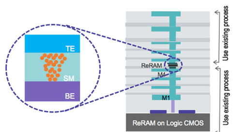 Evaluating ReRAM technology choices for cloud and data center applications