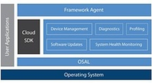 Mentor advances Industrie 4.0 for smart, connected devices with embedded IoT framework