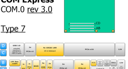 PICMG COM Express Type 7 includes 10GbE