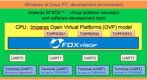 Use a virtual platform to maintain security