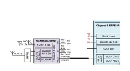 Bluetooth A2DP and HFP on Qualcomm's Snapdragon