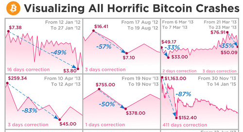 Here's proof that this bitcoin crash is far from the worst the cryptocurrency has seen