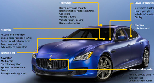 How IoT is transforming the automotive software development lifecycle