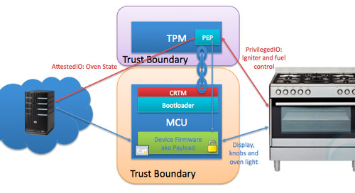 Using a trusted platform module and trusted brokered IO as the foundation of IoT security