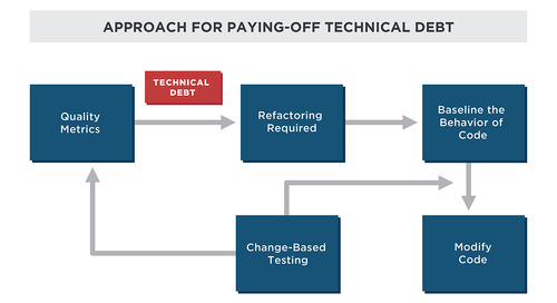 Paying off technical debt in safety-critical automotive software