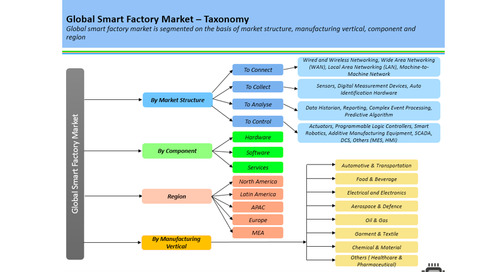 5 key trends in the global smart factory market