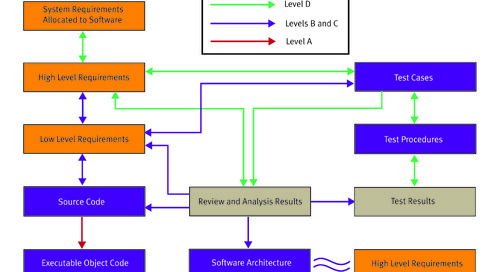 Requirements traceability forms the foundation for thorough software testing