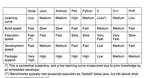 Speeding embedded systems time to market using Node.js