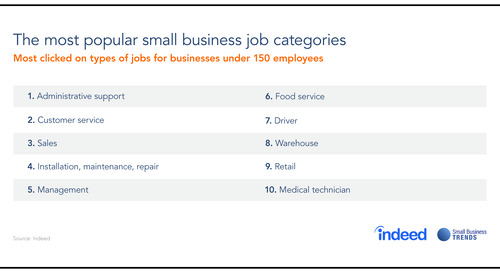 Administrative Support, Customer Service and Sales Top Most Popular Jobs at Small Businesses