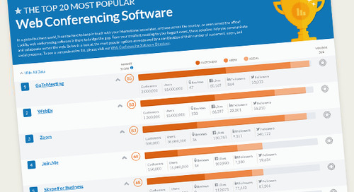 Top 20 Most Popular Web Conferencing Software
