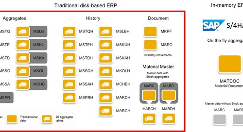 S4in2: Why HANA is Essential to ERP