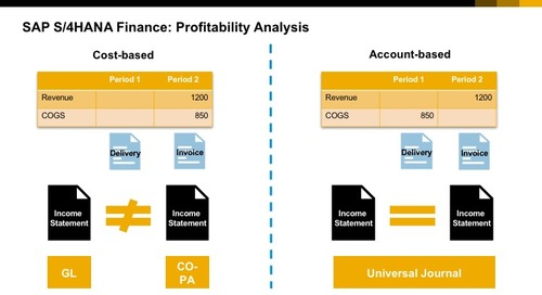 Measuring your Profitability with CO-PA