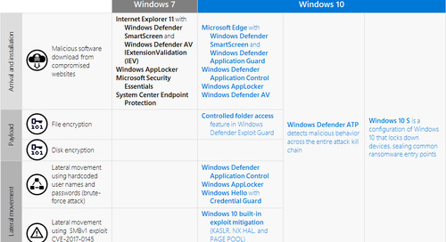 A worthy upgrade: Next-gen security on Windows 10 proves resilient against ransomware outbreaks in 2017