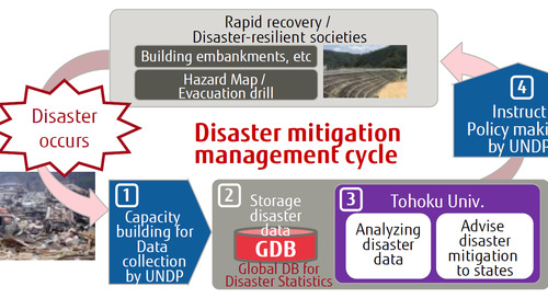 Harnessing digital technology to reduce natural disaster damage