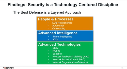 Webinar: What Successful Security Leaders Are Doing to Avoid Breaches