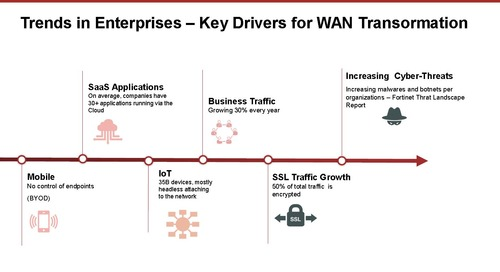 Webinar: How to Reduce Costs and Complexity in Distributed Enterprise Environments with SD-WAN