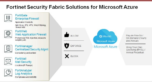 Webinar: Securing Digital Business in the Cloud with Microsoft Azure and Fortinet