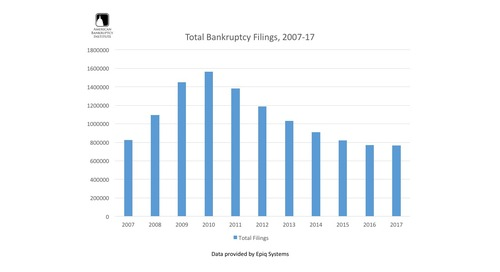 Total Bankruptcy Filings from 2007-17