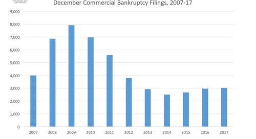 December Commercial Bankruptcy Filings 2007-17