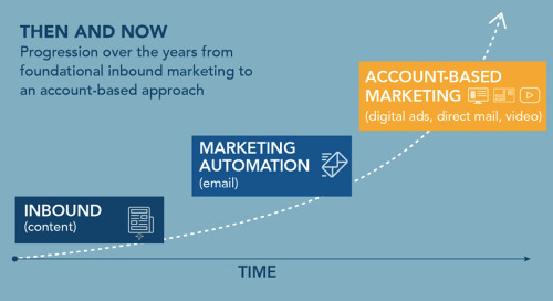 How Marketing Automation & Account-Based Advertising Work Together