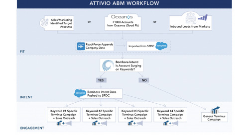 ABM Stories: Attivio Tripled Target Account Engagement with Terminus