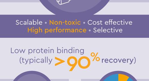 Endotoxins - Infographic