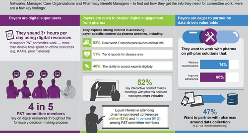 Infographic: Pharma's approach to market access facing digital disruption