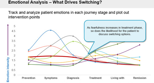 """Pharma brands: to drive patient behavior, get to know the """"why"""" behind it…."""