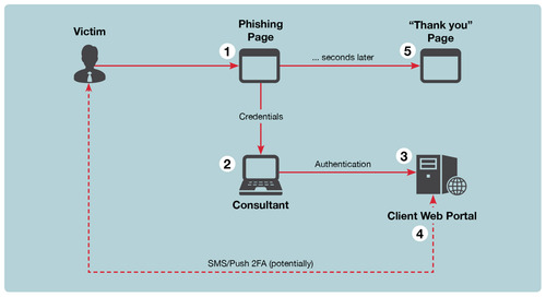 ReelPhish: A Real-Time Two-Factor Phishing Tool