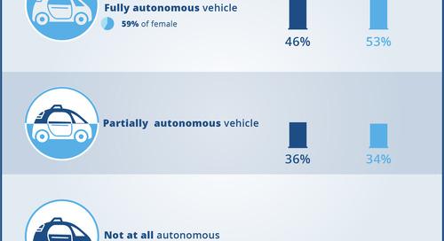 Would you buy an autonomous vehicle?