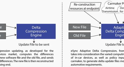 Excelfore optimizes OTA updates with adaptive delta compression