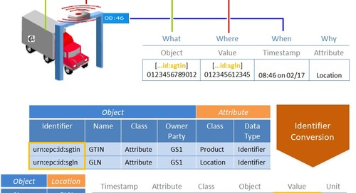 Cross-industry semantic interoperability, part five: Towards a common data format and API