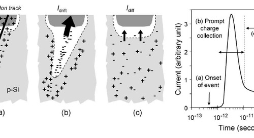 A tutorial in radiation-induced single event upsets