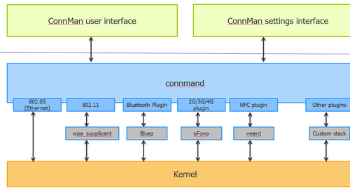 Managing Internet connections on Linux devices with ConnMan