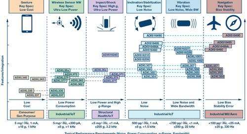 Choosing the most suitable MEMS accelerometer for your application, part 1