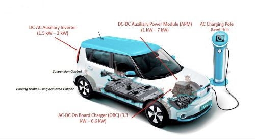 A quick progress report on SiC and GaN chips for electric vehicles