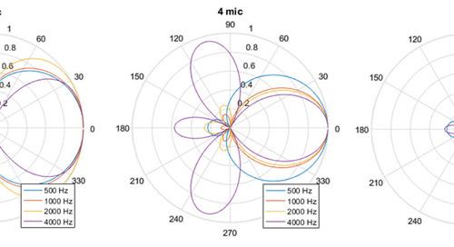 Designing optimized microphone beamformers