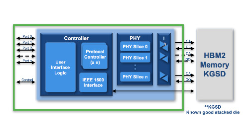 HBM2 powers the next generation of high bandwidth applications