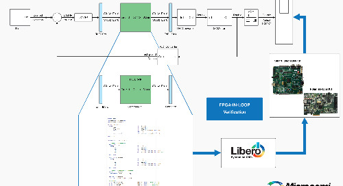 MathWorks, Microsemi collaborate on integrated FPGA-in-the-loop design workflow