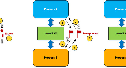 Using a memory protection unit with an RTOS, part 3