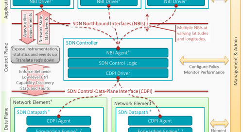 Fog computing: Bringing SDN to IIoT