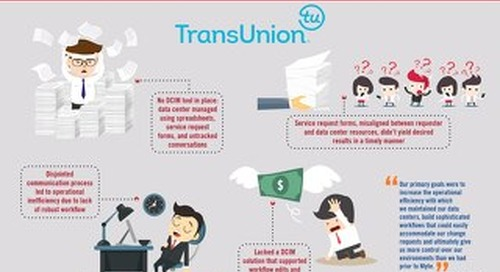 TransUnion Before vs After Nlyte