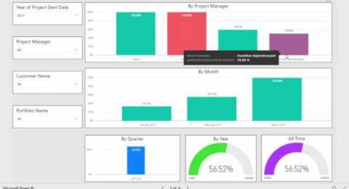 Business Intelligence   Project Completion Percentage Report